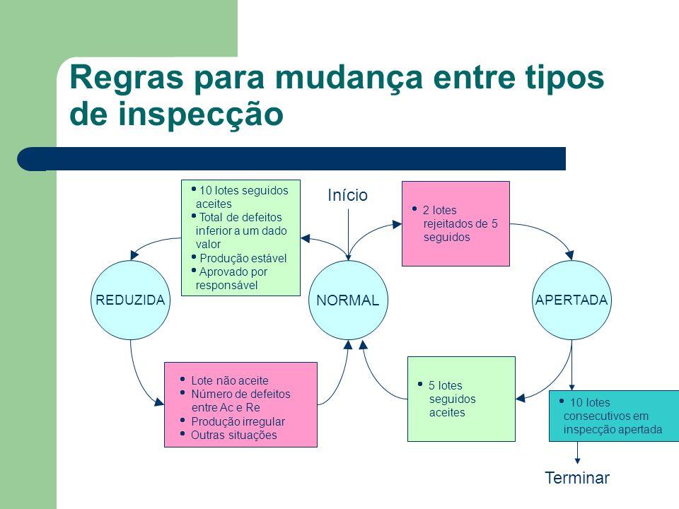 Regras para mudança entre tipos de inspecção Início 10 lotes seguidos aceites Total de defeitos inferior a um dado valor Produção estável Aprovado por