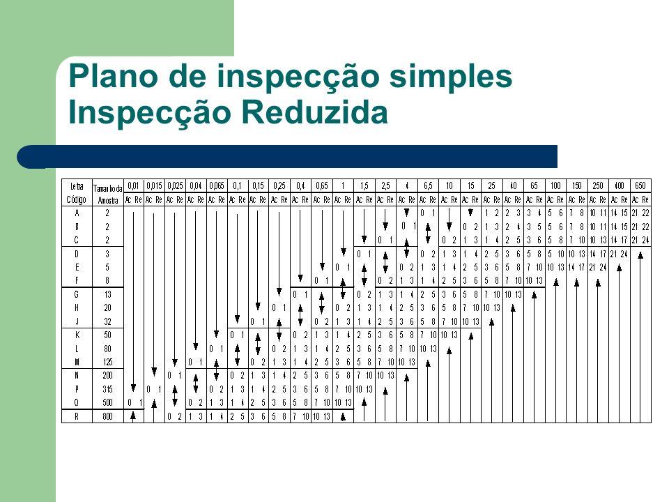Plano de inspecção simples Inspecção Reduzida