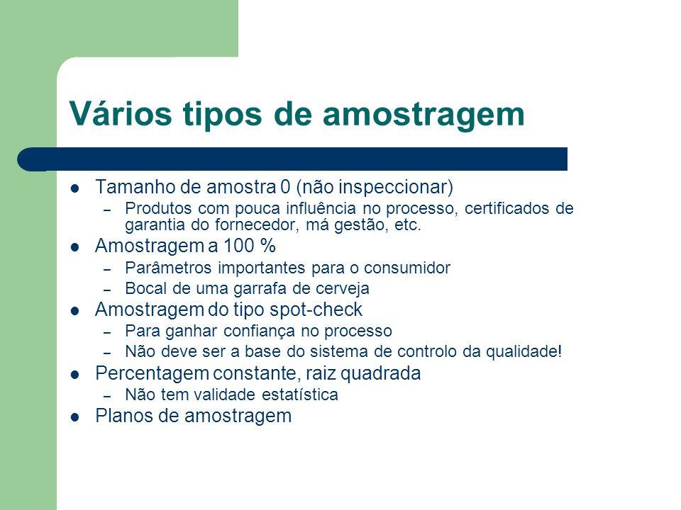 Avaliação de planos de amostragem Curvas características de operação Average outgoing quality (AOC) – Qualidade média de saída Average total inspections (ATI) – Número médio de itens inspeccionados Average sample number (ASN) – Tamanho médio da amostra