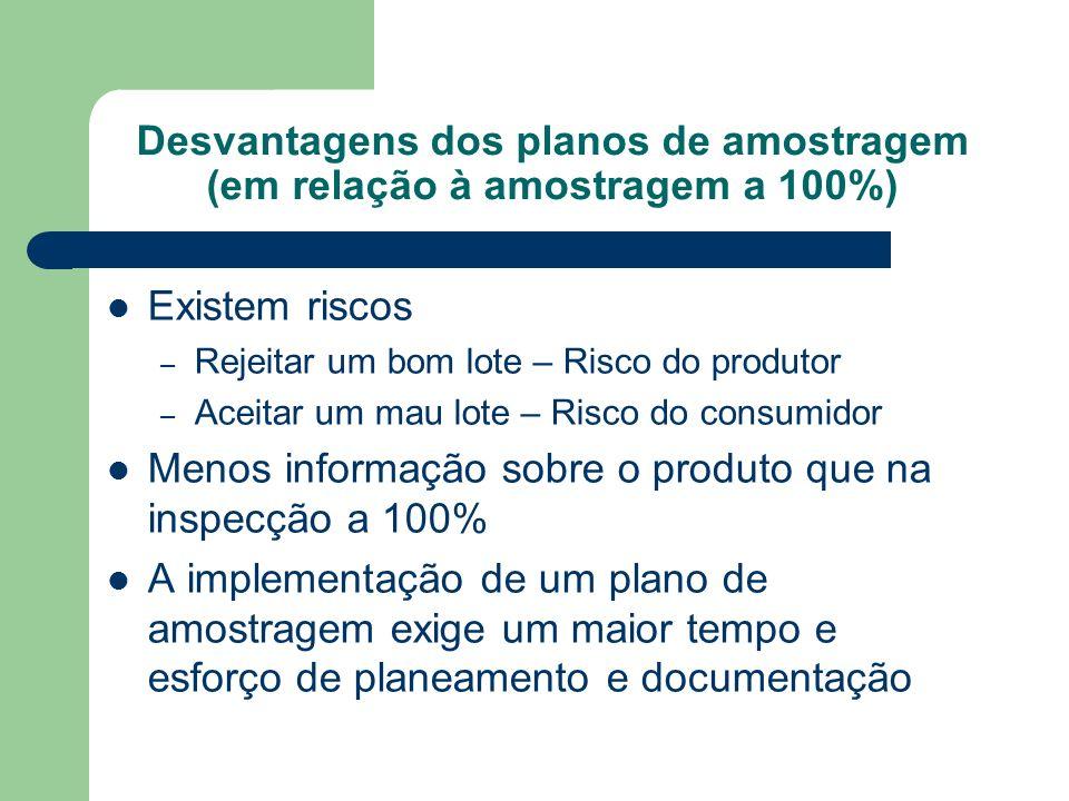 Desvantagens dos planos de amostragem (em relação à amostragem a 100%) Existem riscos – Rejeitar um bom lote – Risco do produtor – Aceitar um mau lote