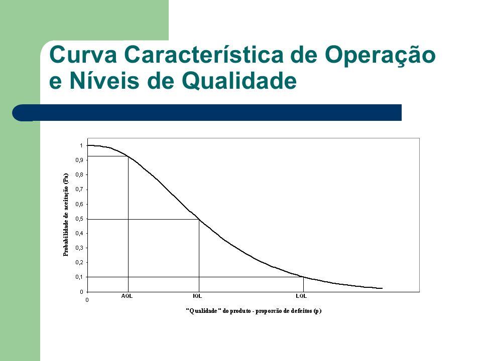 Curva Característica de Operação e Níveis de Qualidade