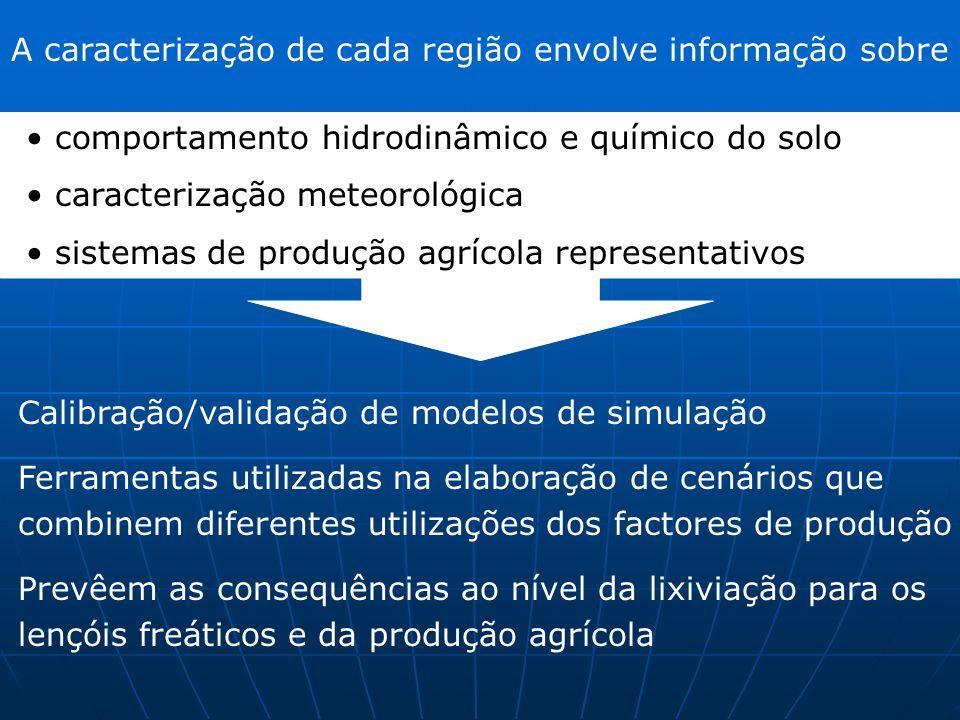 A caracterização de cada região envolve informação sobre comportamento hidrodinâmico e químico do solo caracterização meteorológica sistemas de produç