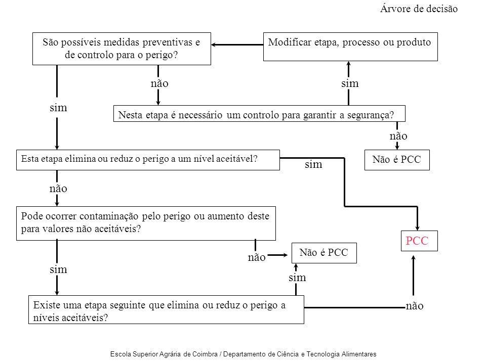 Escola Superior Agrária de Coimbra / Departamento de Ciência e Tecnologia Alimentares São possíveis medidas preventivas e de controlo para o perigo.