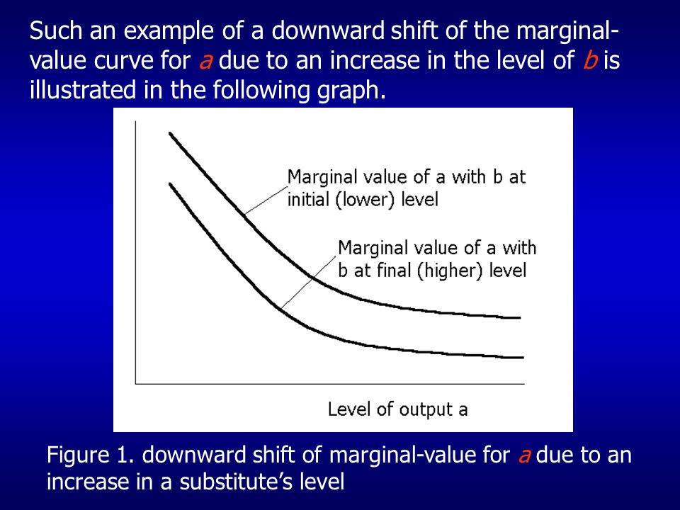 Such an example of a downward shift of the marginal- value curve for a due to an increase in the level of b is illustrated in the following graph.