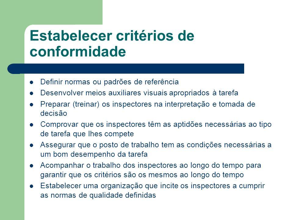 Estabelecer critérios de conformidade Definir normas ou padrões de referência Desenvolver meios auxiliares visuais apropriados à tarefa Preparar (treinar) os inspectores na interpretação e tomada de decisão Comprovar que os inspectores têm as aptidões necessárias ao tipo de tarefa que lhes compete Assegurar que o posto de trabalho tem as condições necessárias a um bom desempenho da tarefa Acompanhar o trabalho dos inspectores ao longo do tempo para garantir que os critérios são os mesmos ao longo do tempo Estabelecer uma organização que incite os inspectores a cumprir as normas de qualidade definidas