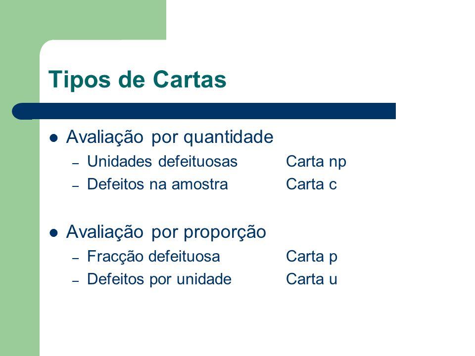 Tipos de Cartas Avaliação por quantidade – Unidades defeituosasCarta np – Defeitos na amostraCarta c Avaliação por proporção – Fracção defeituosaCarta p – Defeitos por unidadeCarta u