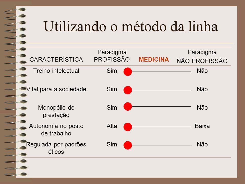 Utilizando o método da linha CARACTERÍSTICA Paradigma PROFISSÃO LAVADOR DE PRATOS Paradigma NÃO PROFISSÃO Treino intelectualSimNão Vital para a sociedadeSimNão Monopólio de prestação SimNão Autonomia no posto de trabalho AltaBaixa Regulada por padrões éticos SimNão