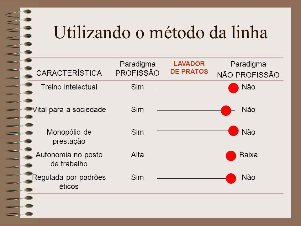 Utilizando o método da linha CARACTERÍSTICA Paradigma PROFISSÃO LAVADOR DE PRATOS Paradigma NÃO PROFISSÃO Treino intelectualSimNão Vital para a socied