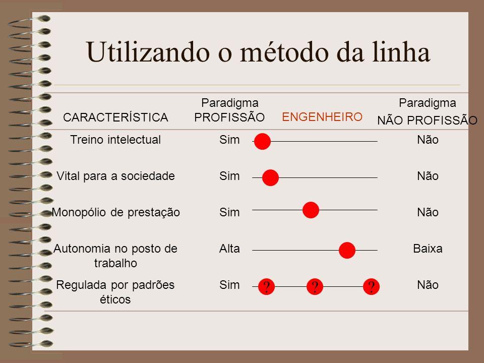 Utilizando o método da linha CARACTERÍSTICA Paradigma PROFISSÃO ENGENHEIRO Paradigma NÃO PROFISSÃO Treino intelectualSimNão Vital para a sociedadeSimN