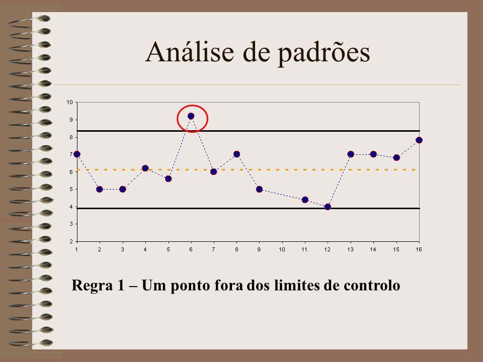 Análise de padrões Regra 1 – Um ponto fora dos limites de controlo