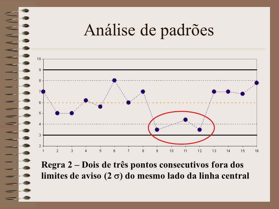 Análise de padrões Regra 2 – Dois de três pontos consecutivos fora dos limites de aviso (2 ) do mesmo lado da linha central