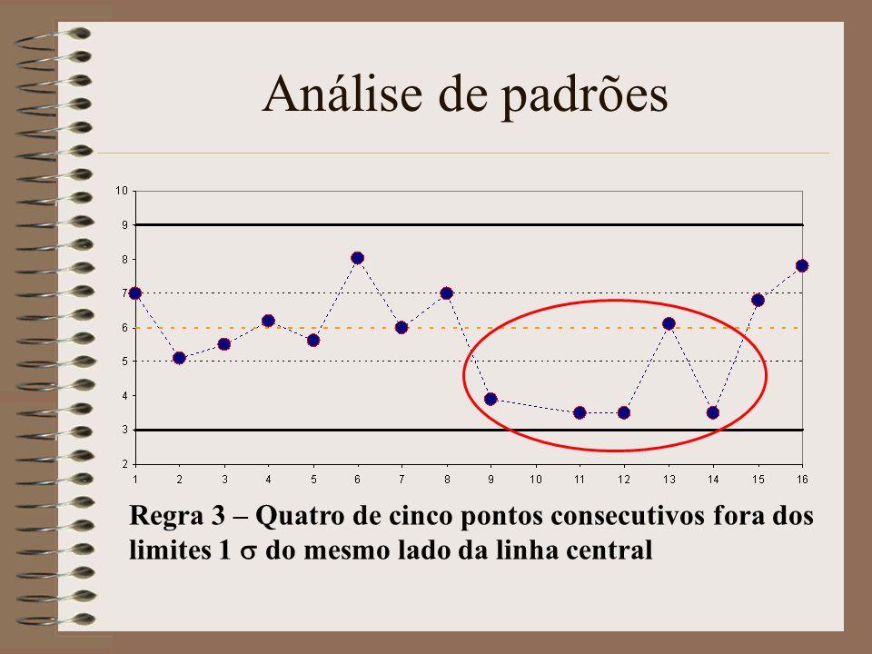 Análise de padrões Regra 3 – Quatro de cinco pontos consecutivos fora dos limites 1 do mesmo lado da linha central