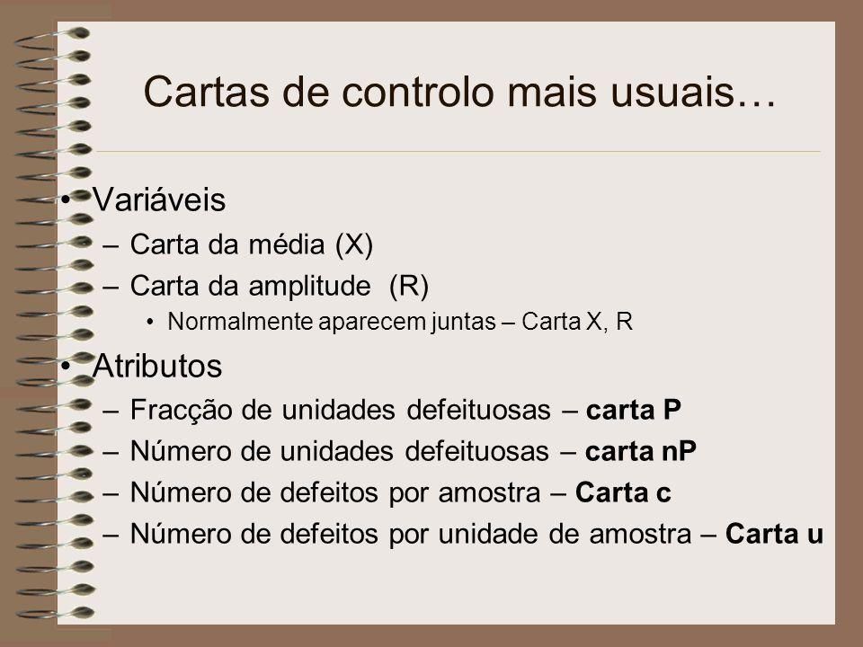 Cartas de controlo mais usuais… Variáveis –Carta da média (X) –Carta da amplitude (R) Normalmente aparecem juntas – Carta X, R Atributos –Fracção de u