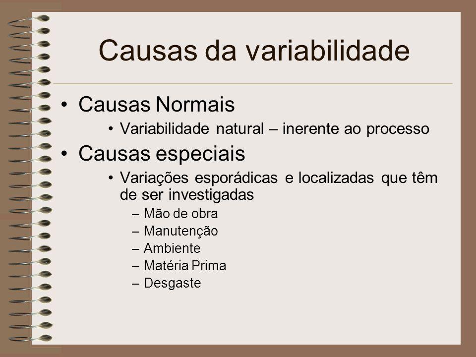 Causas da variabilidade Causas Normais Variabilidade natural – inerente ao processo Causas especiais Variações esporádicas e localizadas que têm de se