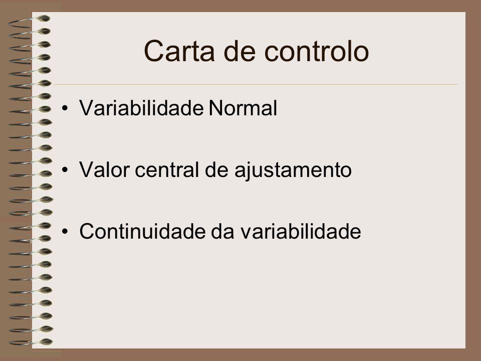 Elementos de uma carta de controlo Limite Superior de Controlo LSC Limite Inferior de Controlo LIC Linha média { Variabilidade Natural