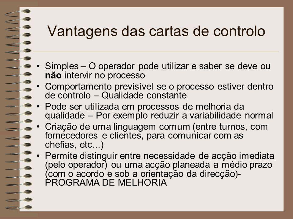 Vantagens das cartas de controlo Simples – O operador pode utilizar e saber se deve ou não intervir no processo Comportamento previsível se o processo