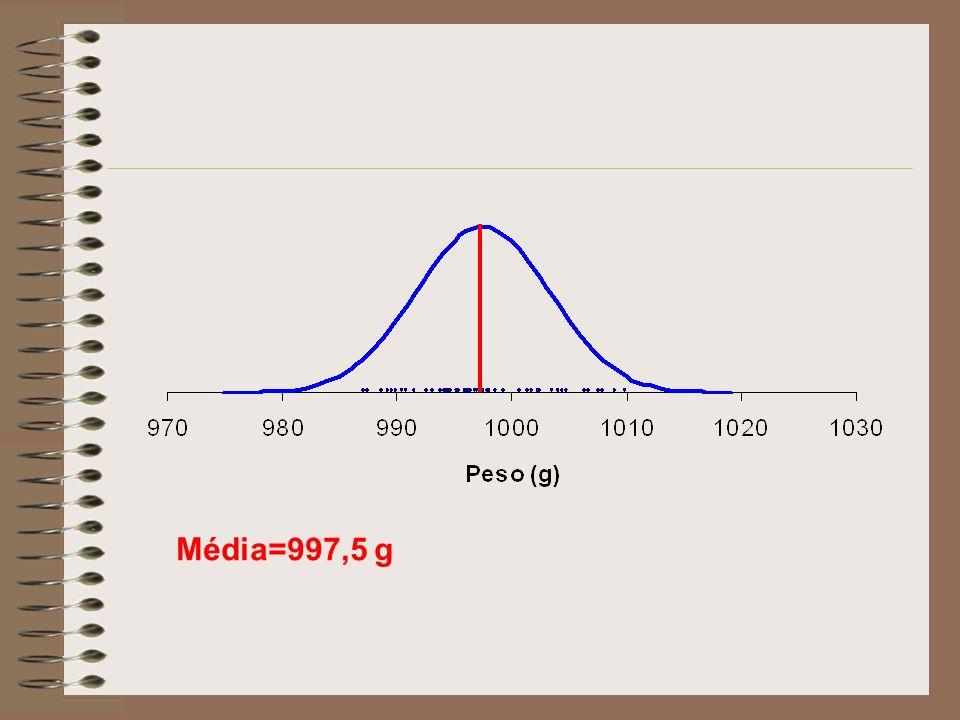Média=997,5 g