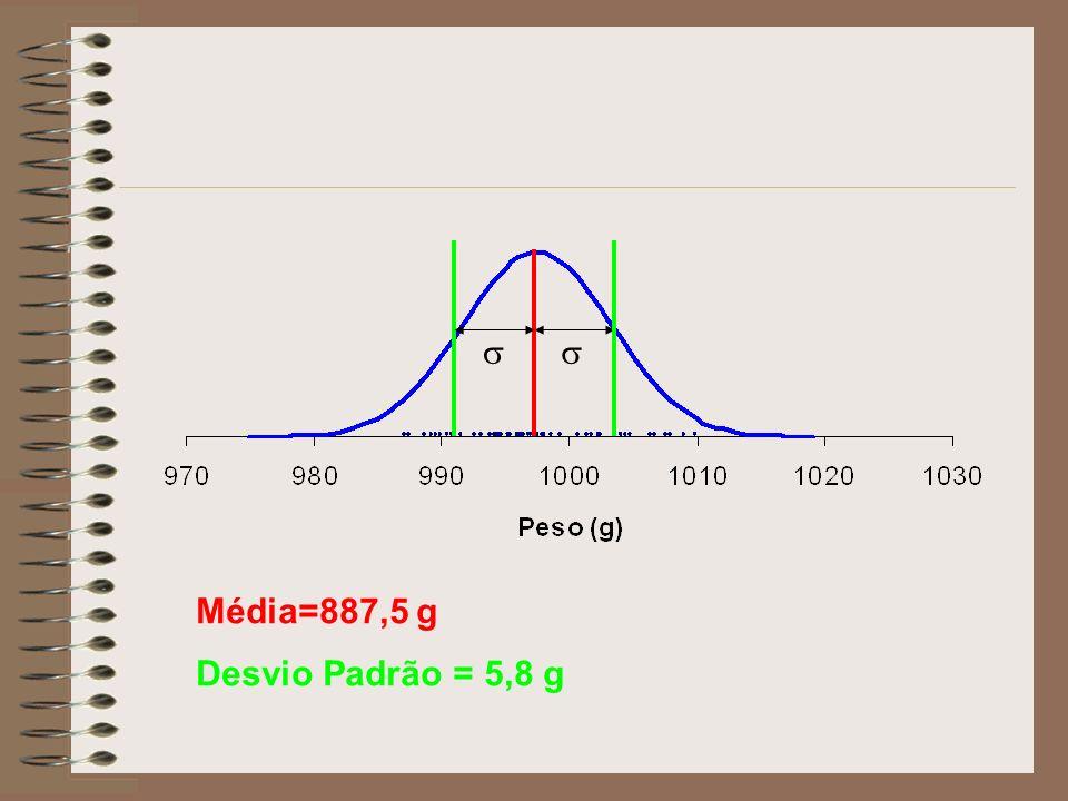 Média=887,5 g Desvio Padrão = 5,8 g