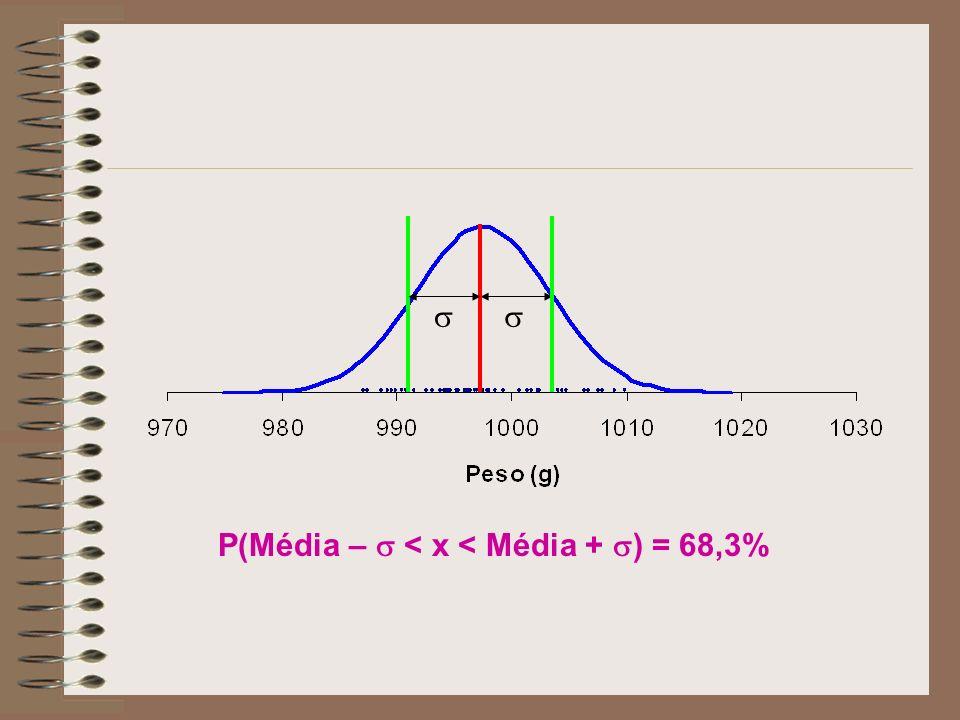 P(Média – < x < Média + ) = 68,3%