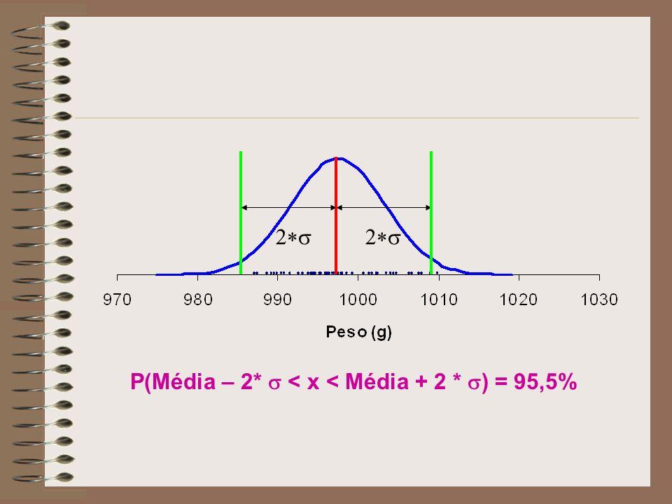 P(Média – 2* < x < Média + 2 * ) = 95,5%