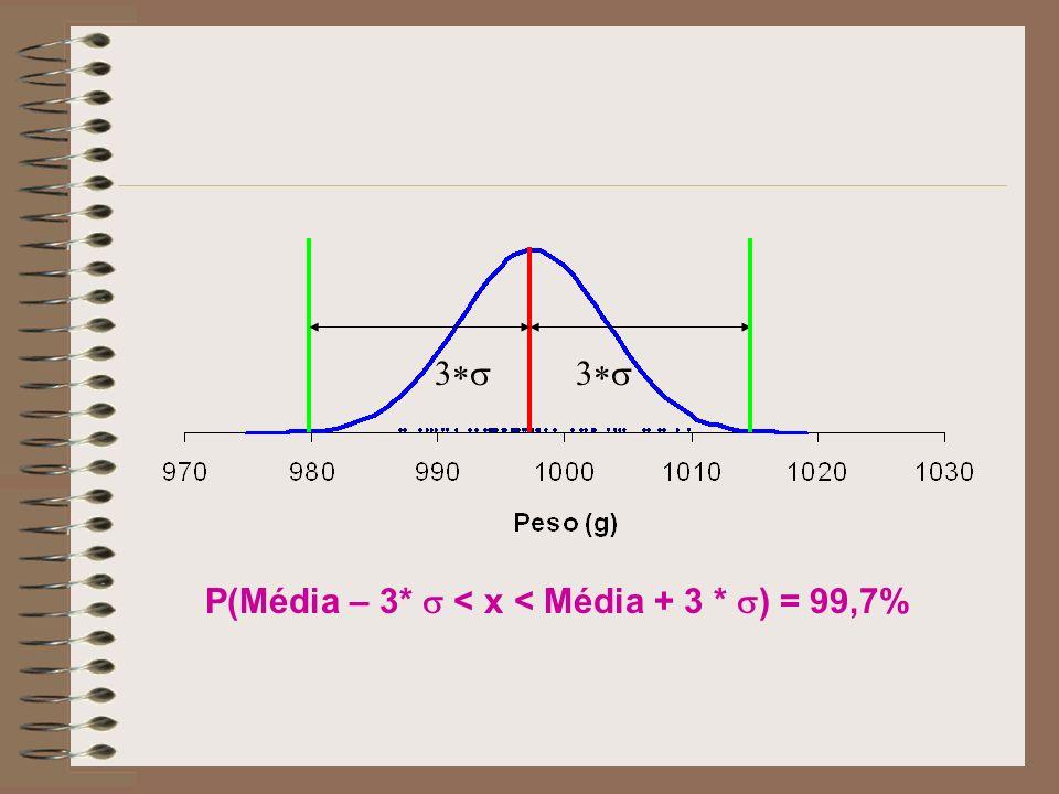 P(Média – 3* < x < Média + 3 * ) = 99,7%