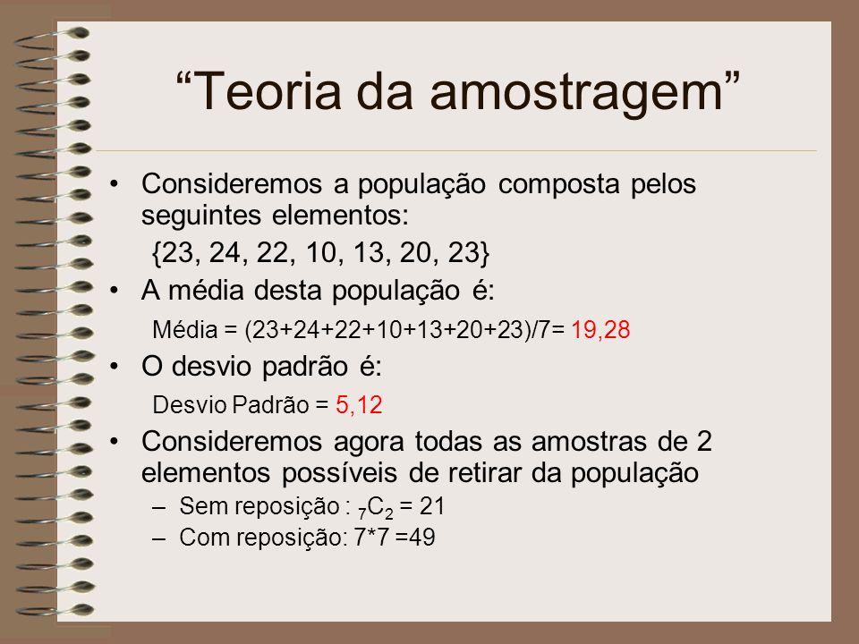 Teoria da amostragem Consideremos a população composta pelos seguintes elementos: {23, 24, 22, 10, 13, 20, 23} A média desta população é: Média = (23+24+22+10+13+20+23)/7= 19,28 O desvio padrão é: Desvio Padrão = 5,12 Consideremos agora todas as amostras de 2 elementos possíveis de retirar da população –Sem reposição : 7 C 2 = 21 –Com reposição: 7*7 =49