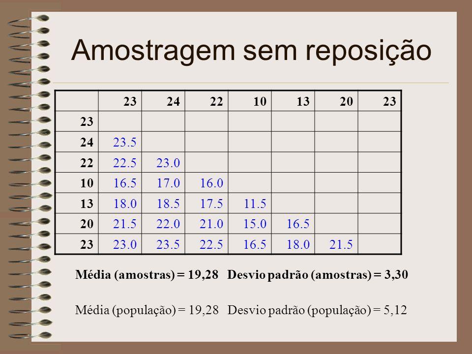 Amostragem sem reposição 23242210132023 2423.5 2222.523.0 1016.517.016.0 1318.018.517.511.5 2021.522.021.015.016.5 2323.023.522.516.518.021.5 Média (amostras) = 19,28 Desvio padrão (amostras) = 3,30 Média (população) = 19,28 Desvio padrão (população) = 5,12