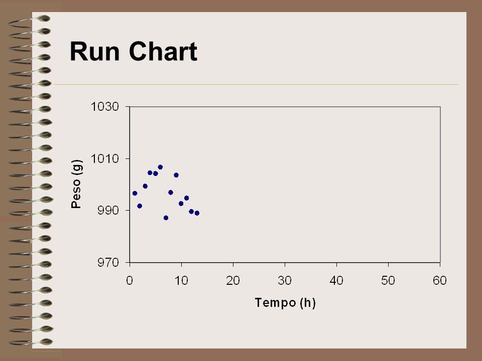 Run Chart com limites de Controlo