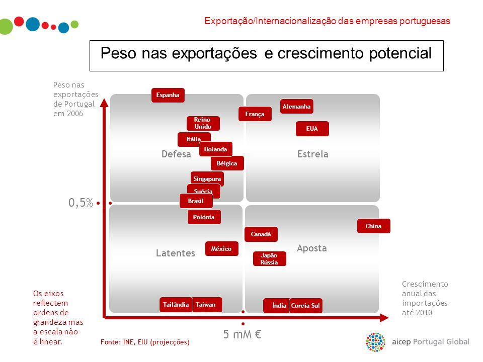 Latentes Aposta DefesaEstrela Peso nas exportações e crescimento potencial 5 mM Crescimento anual das importações até 2010 Peso nas exportações de Por