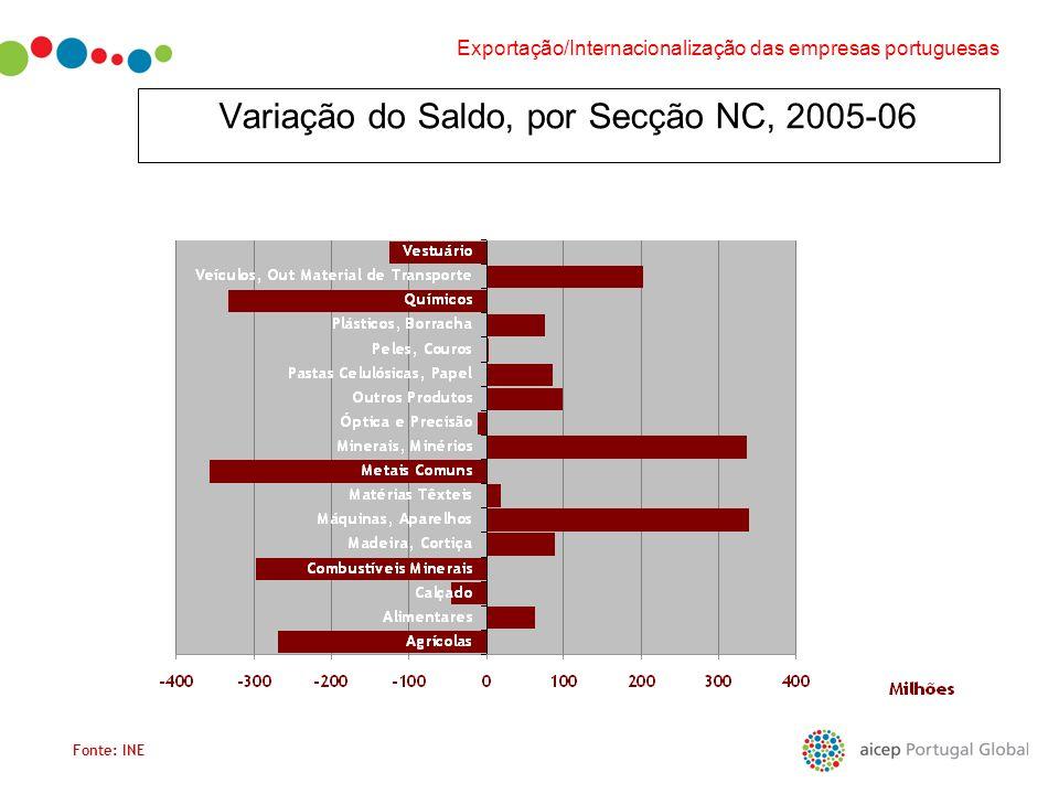 Variação do Saldo, por Secção NC, 2005-06 Fonte: INE Exportação/Internacionalização das empresas portuguesas