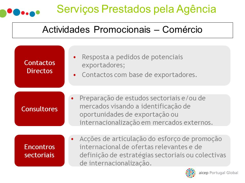 Actividades Promocionais – Comércio Resposta a pedidos de potenciais exportadores; Contactos com base de exportadores. Contactos Directos Preparação d