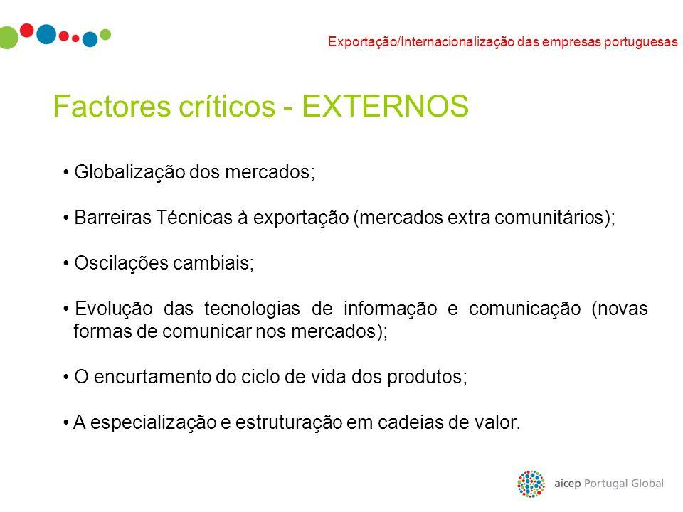 Factores críticos - EXTERNOS Globalização dos mercados; Barreiras Técnicas à exportação (mercados extra comunitários); Oscilações cambiais; Evolução d