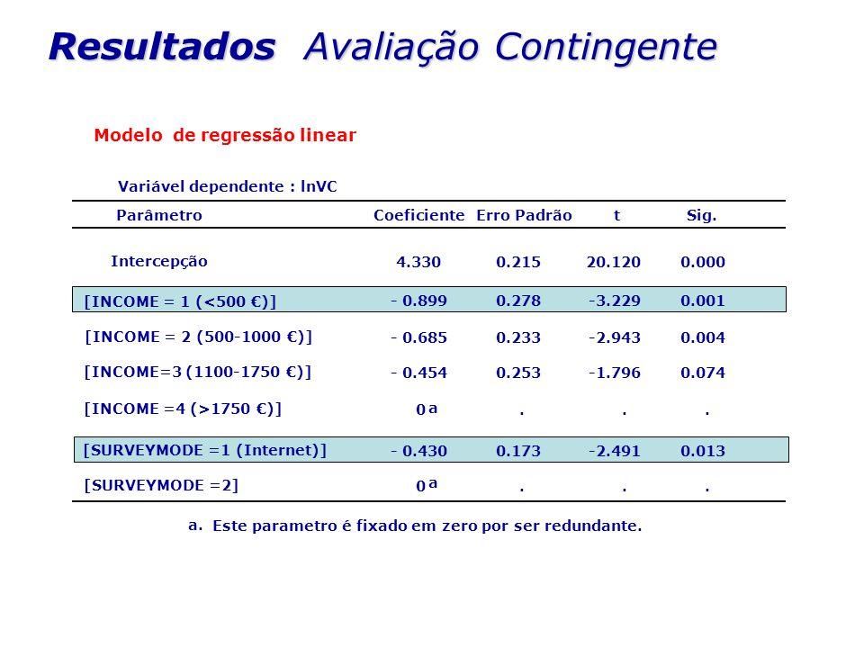 Resultados Avaliação Contingente Modelo de regressão linear Variável dependente : lnVC 4.3300.21520.1200.000 - 0.8990.278-3.2290.001 - 0.6850.233-2.94