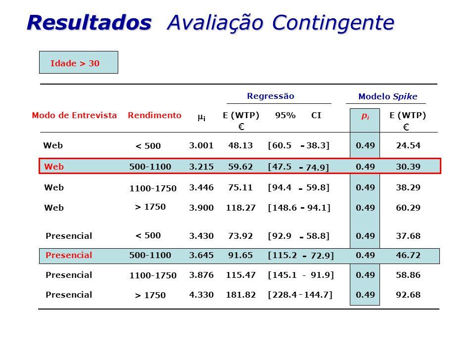 Modo de EntrevistaRendimento i E (WTP)95%CIpipi E (WTP) 0.4924.54 0.49 30.39 0.4938.29 0.4960.29 0.4937.68 0.4946.72 0.4958.86 0.4992.68 Regressão Mod