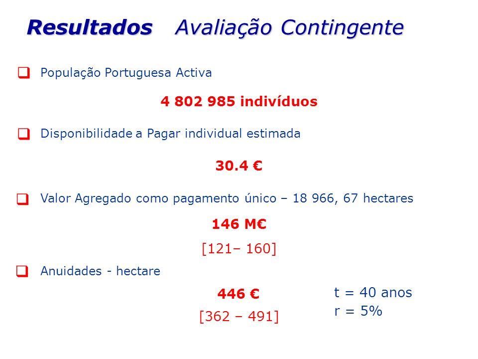 População Portuguesa Activa 4 802 985 indivíduos Disponibilidade a Pagar individual estimada 30.4 Valor Agregado como pagamento único – 18 966, 67 hec