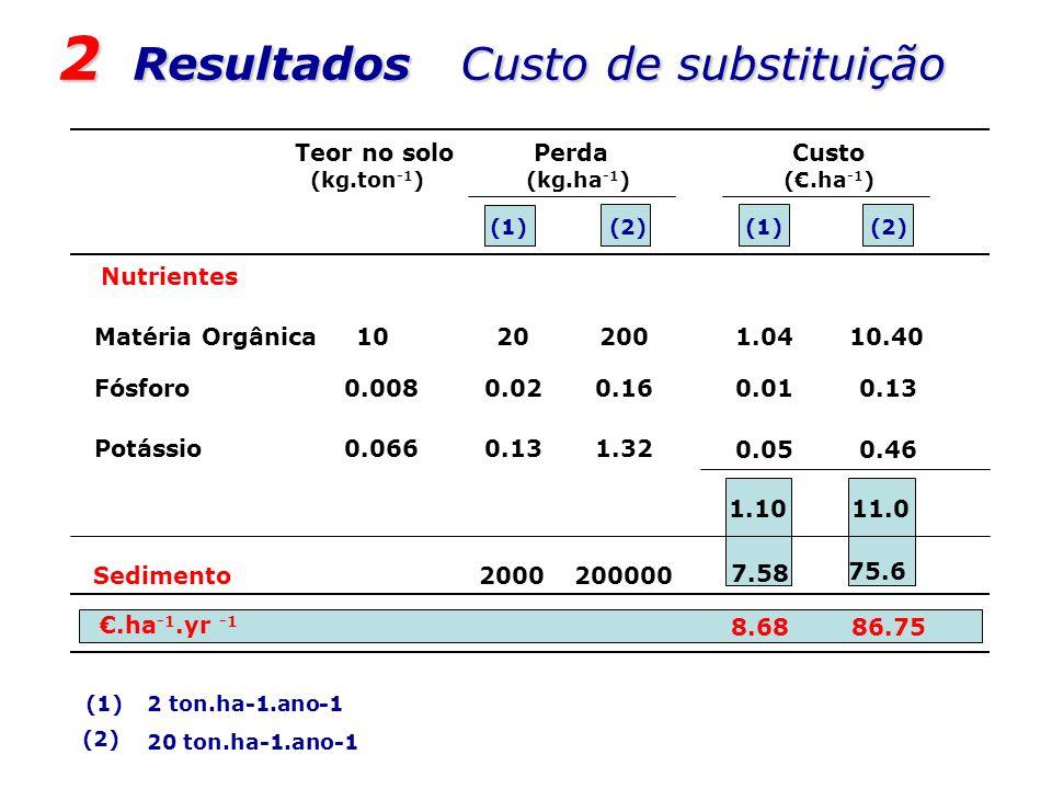 2 Resultados Custo de substituição Nutrientes Teor no solo (kg.ton -1 ) Perda (kg.ha -1 ) Custo (.ha -1 ) Matéria Orgânica Fósforo Potássio 10 0.008 0