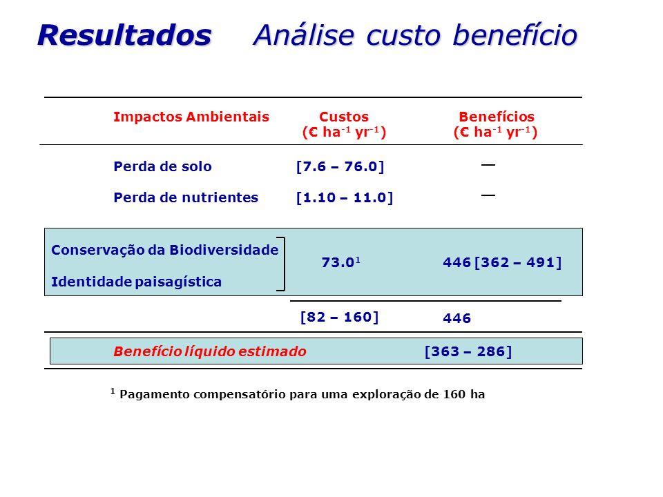 1 Pagamento compensatório para uma exploração de 160 ha Resultados Análise custo benefício CustosBenefícios ( ha -1 yr -1 ) Perda de solo Perda de nut