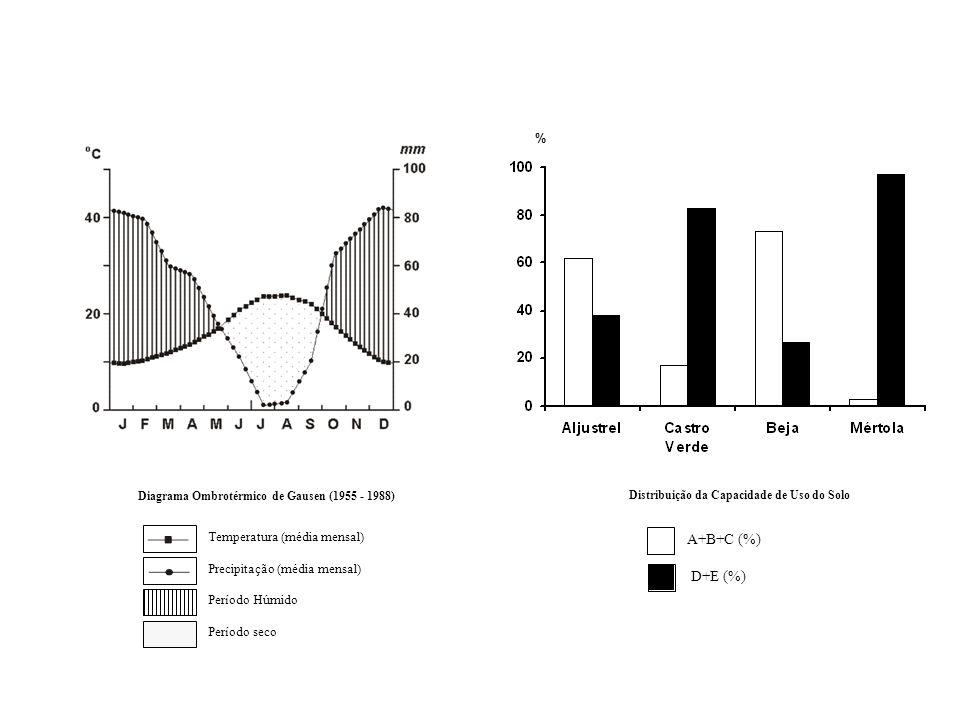 Diagrama Ombrotérmico de Gausen (1955 - 1988) Distribuição da Capacidade de Uso do Solo A+B+C (%) D+E (%) Temperatura (média mensal) Precipitação (méd