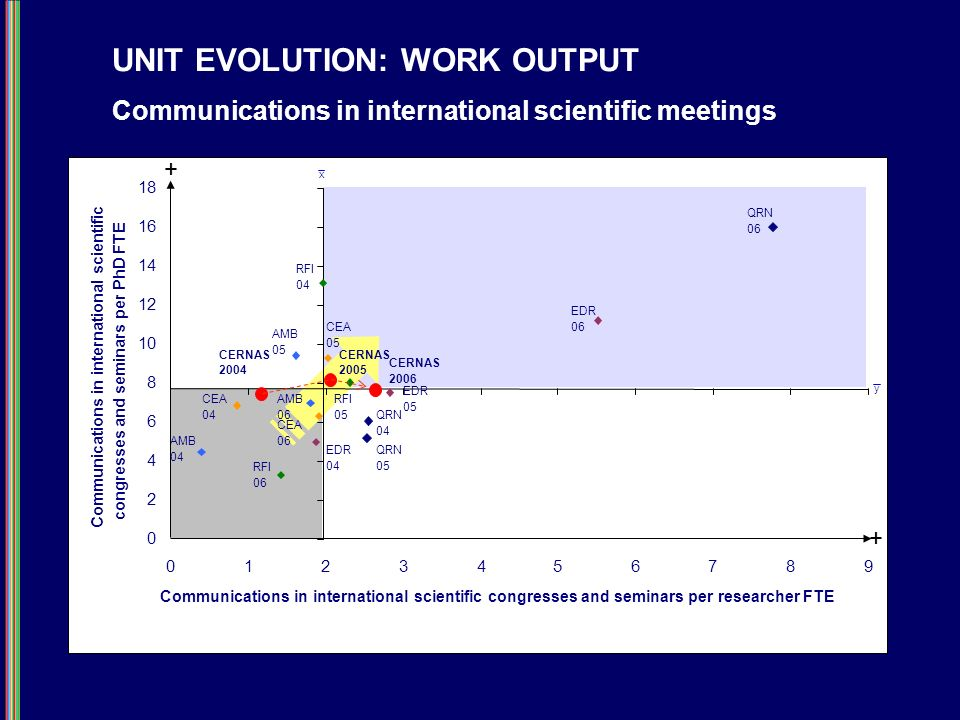UNIT EVOLUTION: WORK OUTPUT Communications in international scientific meetings 0 2 4 6 8 10 12 14 16 18 0123456789 Communications in international scientific congresses and seminars per researcher FTE Communications in international scientific congresses and seminars per PhD FTE CERNAS 2004 CERNAS 2005 CERNAS 2006 QRN 06 EDR 06 RFl 04 EDR 05 RFl 05QRN 04 QRN 05 CEA 05 AMB 05 AMB 06 CEA 06 EDR 04 RFl 06 CEA 04 AMB 04 x y + +