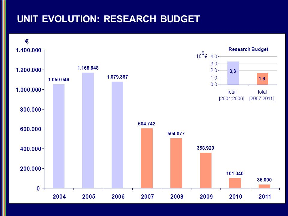UNIT EVOLUTION: RESEARCH BUDGET Research Budget 1,6 3,3 0,0 1,0 2,0 3,0 4,0 Total [2004;2006] Total [2007;2011] 10 6 1.050.046 1.168.848 1.079.367 604