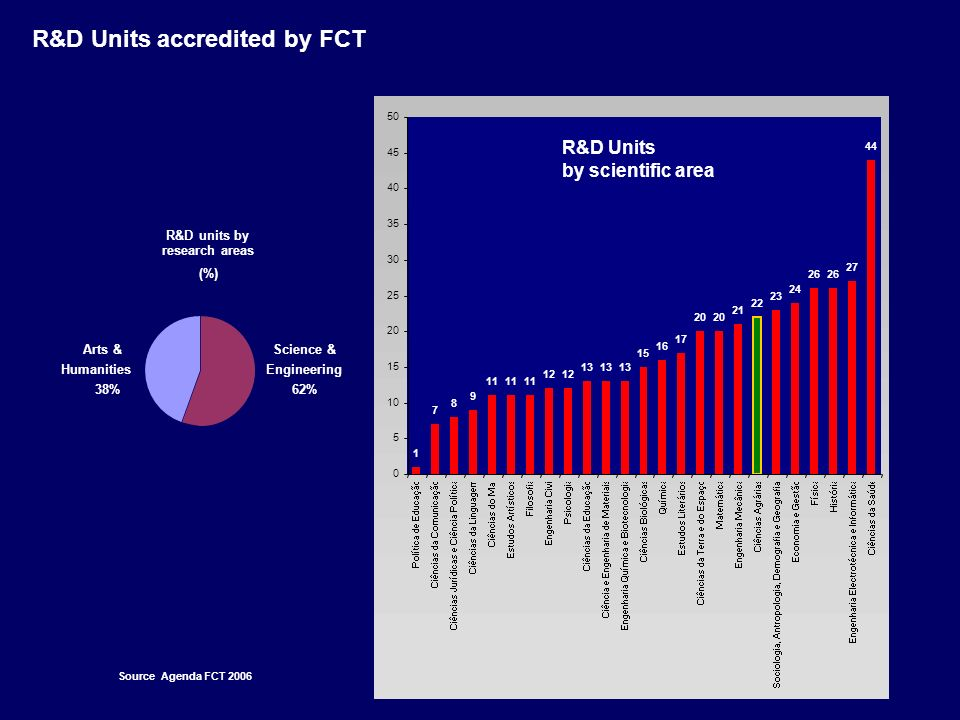 R&D Units accredited by FCT Source: Agenda FCT 2006 R&D units by research areas (%) Arts & Humanities 38% Science & Engineering 62% 1 7 8 9 11 12 13 15 16 17 20 21 22 23 24 26 27 44 0 5 10 15 20 25 30 35 40 45 50 R&D Units by scientific area