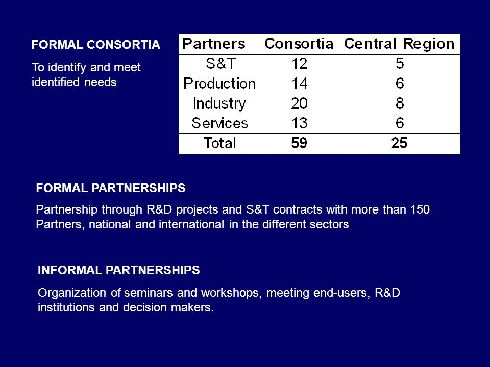 FORMAL CONSORTIA FORMAL PARTNERSHIPS Organization of seminars and workshops, meeting end-users, R&D institutions and decision makers.