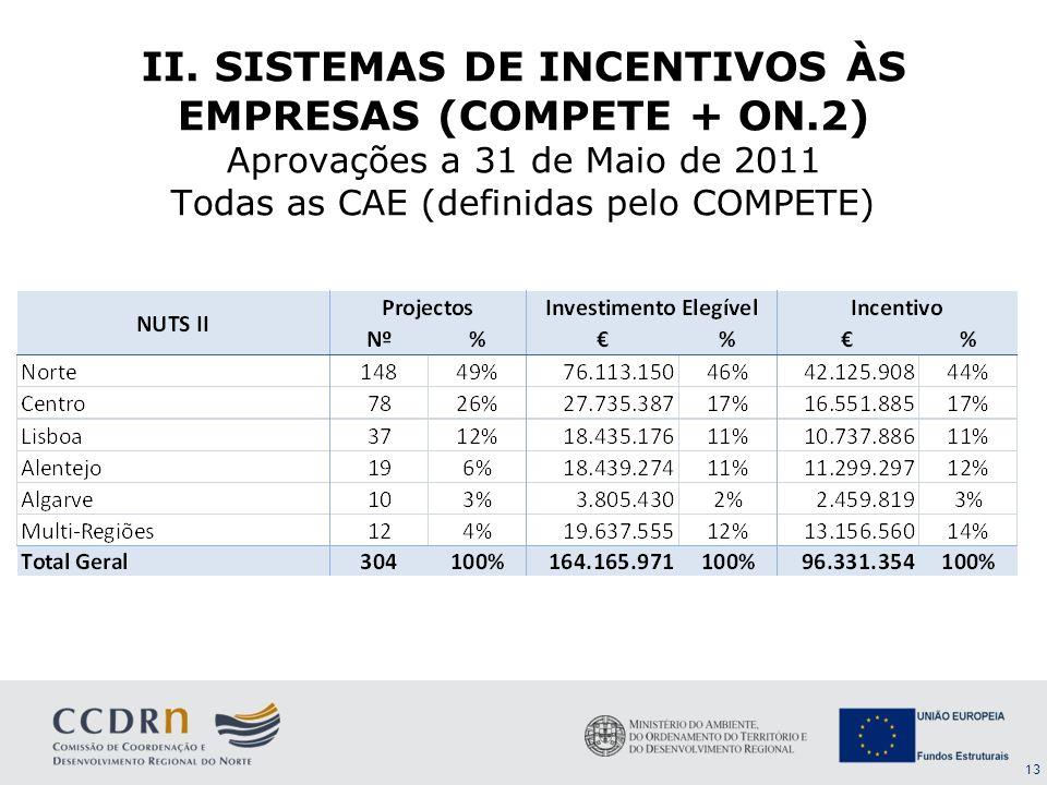 13 II. SISTEMAS DE INCENTIVOS ÀS EMPRESAS (COMPETE + ON.2) Aprovações a 31 de Maio de 2011 Todas as CAE (definidas pelo COMPETE)