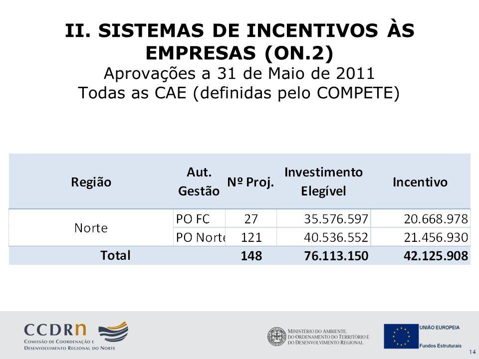 14 II. SISTEMAS DE INCENTIVOS ÀS EMPRESAS (ON.2) Aprovações a 31 de Maio de 2011 Todas as CAE (definidas pelo COMPETE)