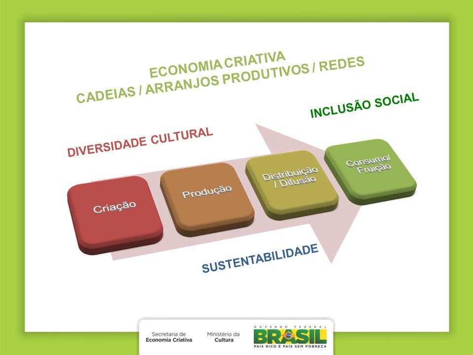 ECONOMIA CRIATIVA CADEIAS / ARRANJOS PRODUTIVOS / REDES DIVERSIDADE CULTURAL SUSTENTABILIDADE INCLUSÃO SOCIAL