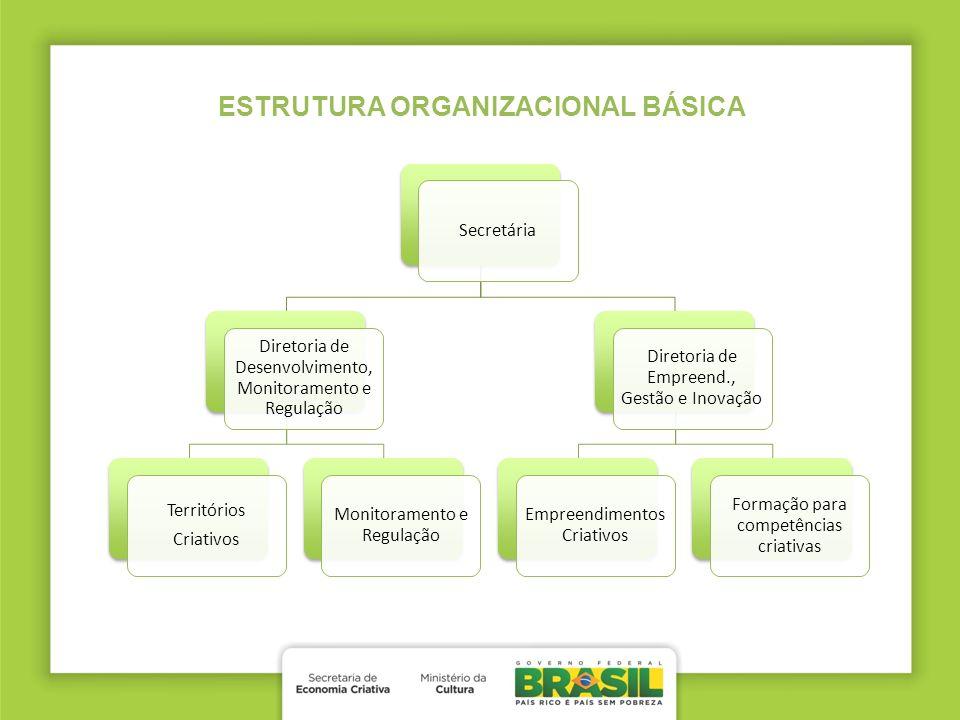 ESTRUTURA ORGANIZACIONAL BÁSICA Secretária Diretoria de Desenvolvimento, Monitoramento e Regulação Territórios Criativos Monitoramento e Regulação Dir