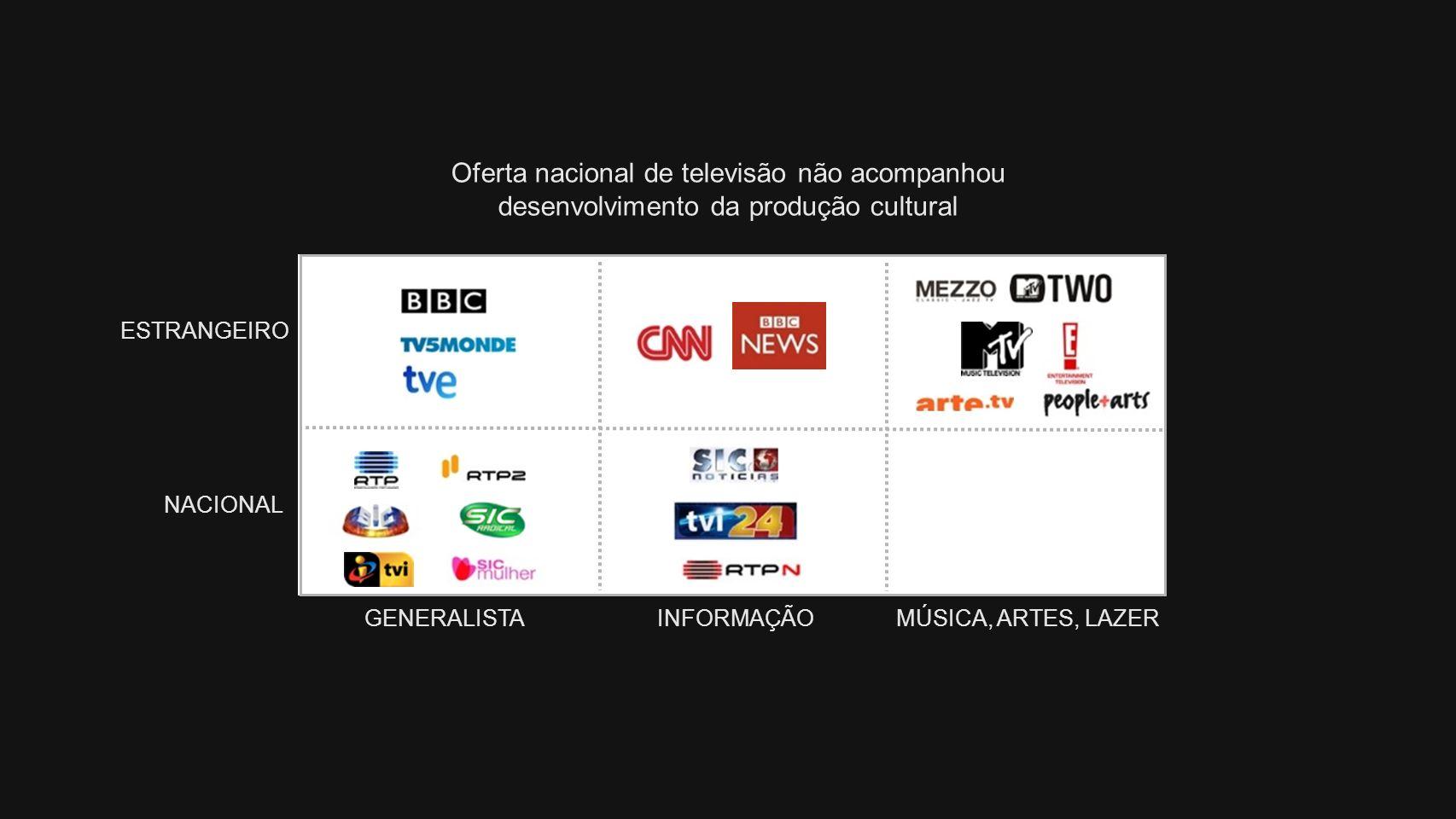 ESTRANGEIRO NACIONAL GENERALISTAINFORMAÇÃOMÚSICA, ARTES, LAZER Oferta nacional de televisão não acompanhou desenvolvimento da produção cultural