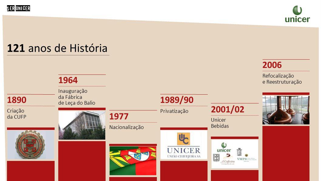 121 anos de História 1890 Criação da CUFP 1964 Inauguração da Fábrica de Leça do Balio 1977 Nacionalização 1989/90 Privatização 2001/02 Unicer Bebidas