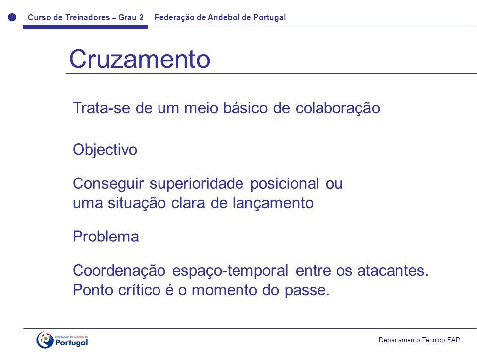 Curso de Treinadores – Grau 2 Federação de Andebol de Portugal Departamento Técnico FAP Fases Atacar o intervalo defensivo Procurar sempre o golo.