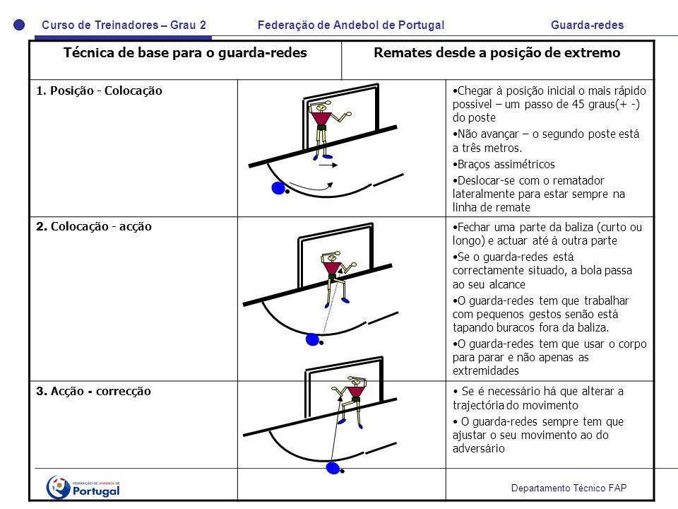 Curso de Treinadores – Grau 2 Federação de Andebol de Portugal Guarda-redes Departamento Técnico FAP Técnica de base para o guarda-redesRemates desde
